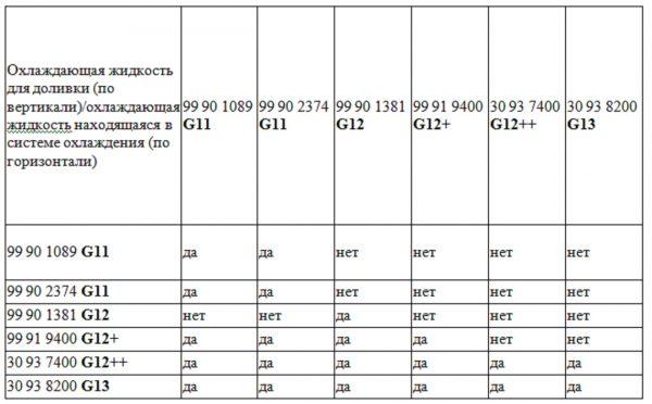 Основные характеристики и отзывы на антифриз Синтек G12 красного цвета