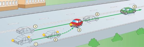 Какой водитель будет прав при одновременном перестроении: правила и примеры