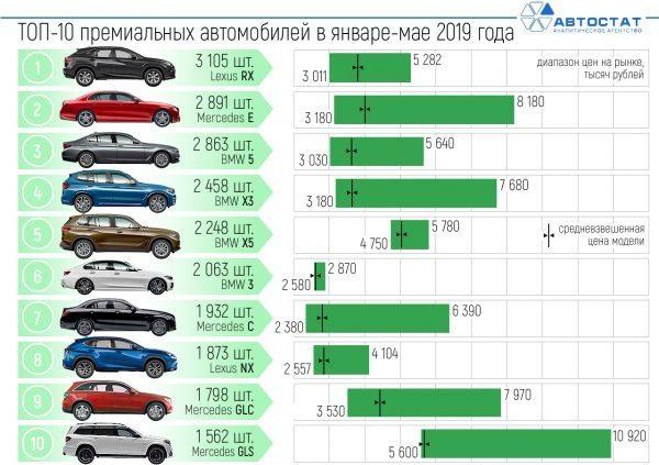 Какие авто подорожают в 2020 году и на сколько