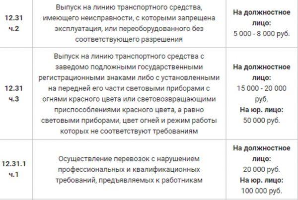 Суммы штрафов ГИБДД 2020 года для юрлиц: таблица и способы оплаты