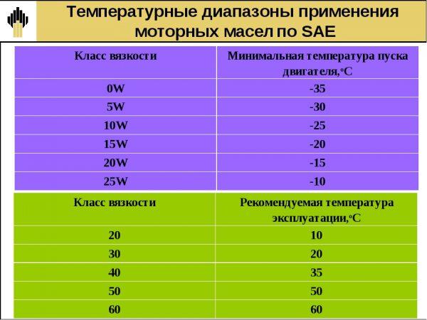Моторное масло 5W30 или 5W40: в чем отличие и что лучше зимой
