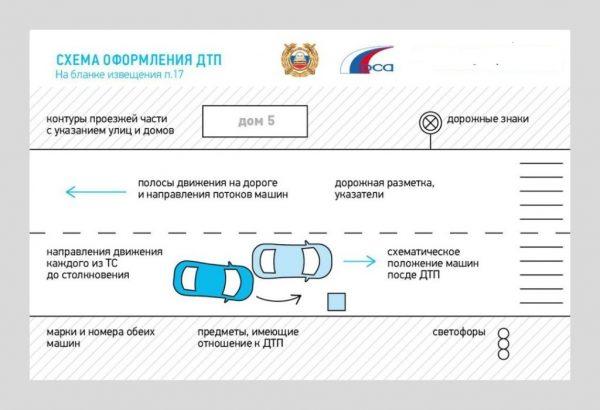 Новые правила оформления европротокола при ДТП в 2020 году