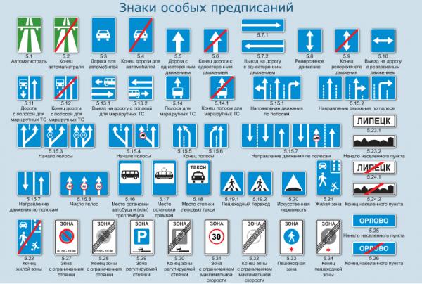 Значение новых дорожных знаков