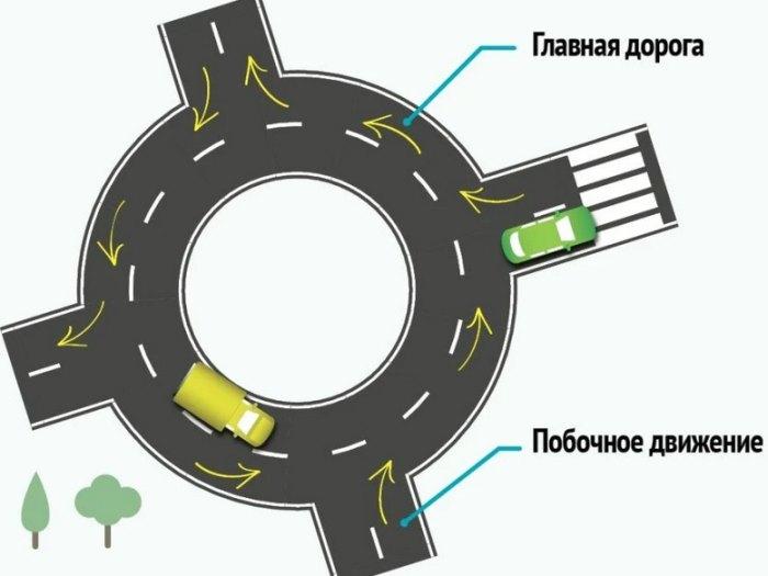 Правила проезда кругового перекрестка